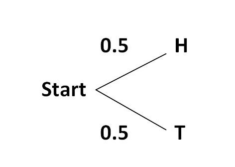 Diagram pohon mari kita lempar lagi sekeping koin hasilnya mungkin berupa kepala mungkin pula ekor sedangkan diagram pohon akan tampak seperti berikut ini ccuart Image collections