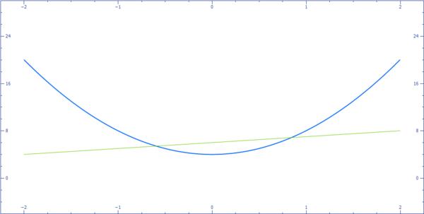 Menyelesaikan sistem persamaan yang terdiri atas persamaan linear dan persamaan kuadrat dengan menggunakan grafik