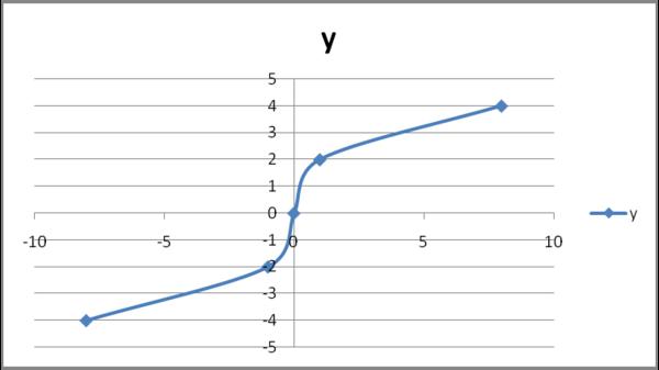W1siZiIsIjIwMTMvMDEvMDgvMTMvMDcvNDUvMjkvZHJhZ29uZmx5MjAxMzAxMDhfMl9pMXhuZW8ucG5nIl0sWyJwIiwidGh1bWIiLCI2MDB4XHUwMDNlIix7fV1d Grafik dari Fungsi Akar dan Akar Pangkat Tiga