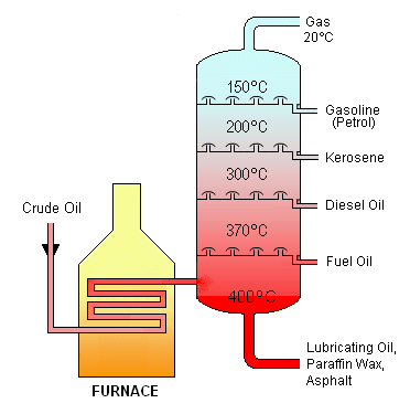 W1siZiIsIjIwMTMvMDEvMTkvMjIvMDkvMDgvMjkwL0NydWRlX09pbF9EaXN0aWxsYXRpb24ucG5nIl0sWyJwIiwidGh1bWIiLCI2MDB4XHUwMDNlIix7fV1d Ekstraksi Hidrokarbon