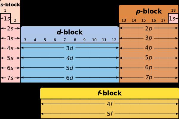Periode Pada Tabel Periodik