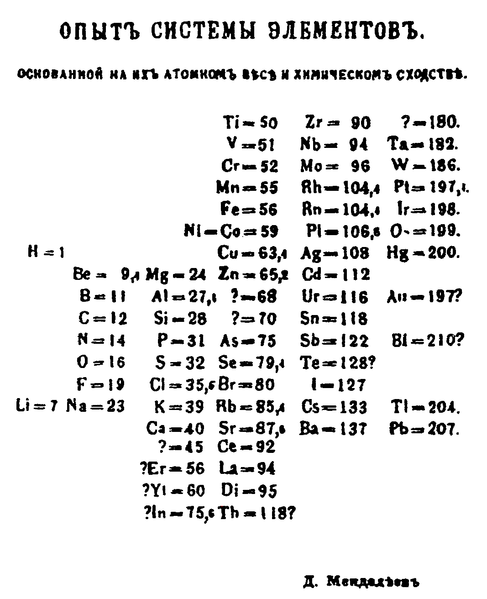Sejarah Tabel Periodik