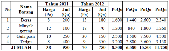 Contoh-Soal-Indeks-harga Contoh Soal Indeks harga