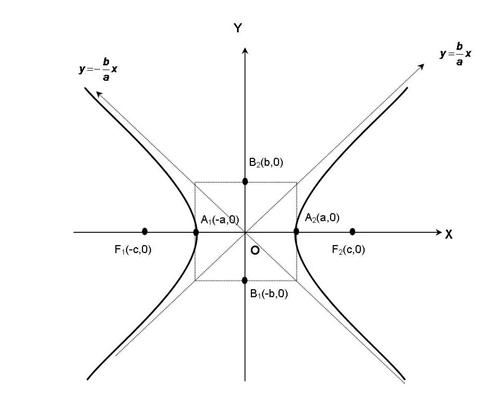 Materi dan contoh soal Irisan Kerucut HIPERBOLA   AXSIOMA ...