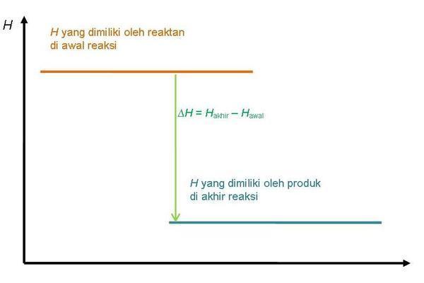 Diagram tingkat energi reaksi eksoterm dan endoterm chemistry and pada diagram tingkat energi reaksi eksoterm entalpi produk lebih rendah daripada entalpi reaktan karena sistem melepaskan kalor ke lingkungan contoh ccuart Images