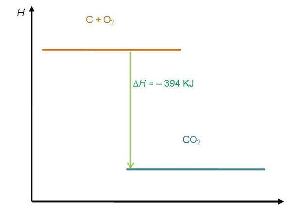 Diagram tingkat energi reaksi eksoterm dan endoterm chemistry diagram tingkat energi reaksi endoterm ccuart Gallery