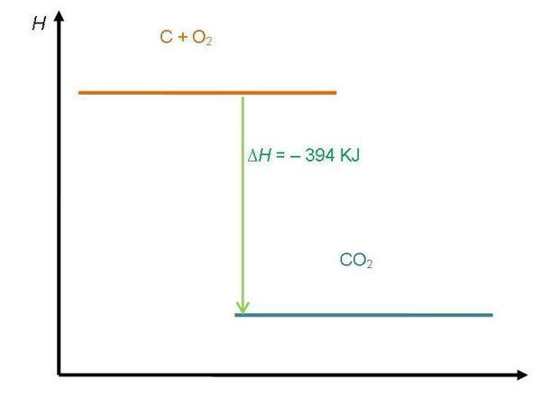 Diagram tingkat energi reaksi eksoterm dan endoterm chemistry and diagram tingkat energi reaksi endoterm ccuart Image collections