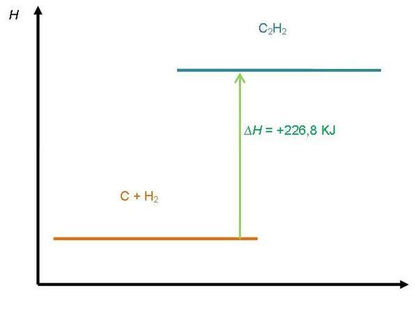 Diagram tingkat energi reaksi eksoterm dan endoterm chemistry agar kamu lebih paham ayo kita kerjakan soal soal berikut ccuart Gallery
