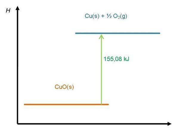 Contoh soal diagram tingkat energi reaksi eksoterm dan endoterm diagram tingkat energi berikut ini jika dituliskan dalam persamaan reaksi termokimia yang benar adalah ccuart Gallery