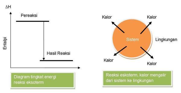 Reaksi eksoterm dan endoterm chemistry and my life reaksi endoterm merupakan kebalikan dari reaksi eksoterm reaksi endoterm merupakan reaksi yang membutuhkan atau menyerap energi panas dari lingkungannya ccuart Gallery