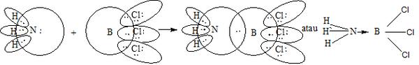 Contoh Soal Pembentukan ikatan kovalen oordinasi ~ Anak ...