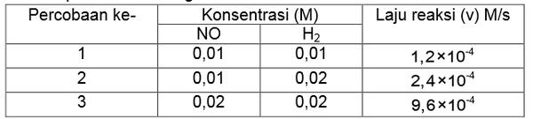 Menentukan-Persamaan-Laju-Reaksi-1-1024x639 Menentukan Harga K