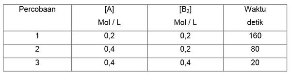 Menentukan-Orde-Reaksi-1024x639 Menentukan Orde Reaksi