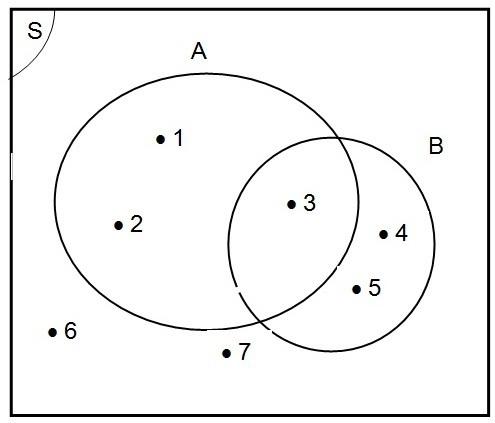 Relasi himpunan irisan dan gabungan mau tau contoh diagram venn pada topik kali ini kalian akan mempelajari tentang irisan dan gabungan himpunan ccuart Gallery