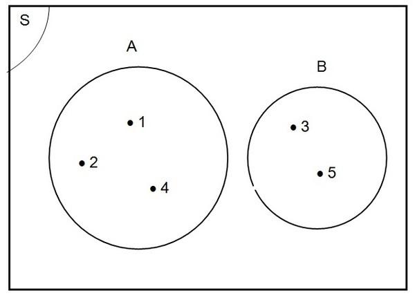 Contoh diagram venn gabungan selol ink contoh diagram venn gabungan ccuart Images
