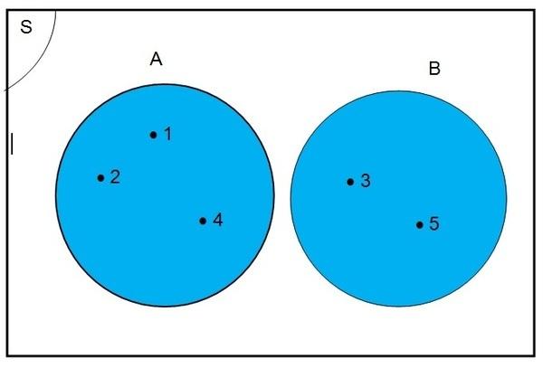Relasi himpunan irisan dan gabungan mau tau coba tentukan a u b dan gambarkan diagram venn nya jawab oleh karena s adalah himpunan bilangan asli yang kurang dari 6 a 1 2 4 dan b 3 5 ccuart Gallery