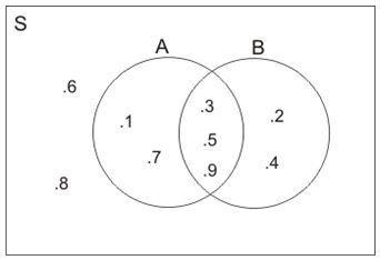 Diagram venn quipper school contoh soal diberikan s 1 2 3 4 5 6 7 8 9 10 a1 3 5 7 9 b2 3 4 5 9 diagram venn yang menggambarkan himpunan di atas adalah ccuart Gallery
