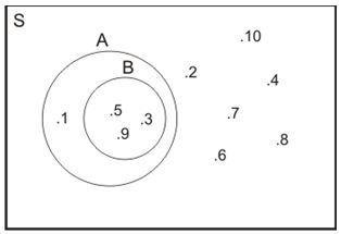 Diagram venn mau tau sehingga dapat digambar diagram venn ccuart Gallery