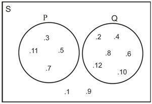 Diagram venn mau tau oleh karena tidak ada anggota himpunan p dan himpunan q yang sama maka kedua himpunan tersebut tidak berpotongan atau disebut bahwa himpunan p dan himpunan ccuart Image collections