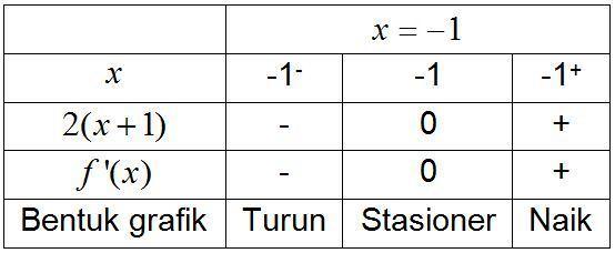 Menentukan Titik Stasioner Titik Minimum