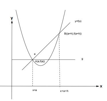 Tafsiran Geometris Suatu Turunan Garis Tangan