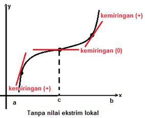 Masalah Maksimum dan Minimum