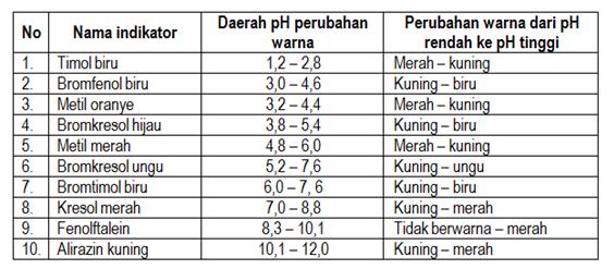 Menentukan-pH-dengan-Indikator-1024x639 Menentukan pH dengan Indikator