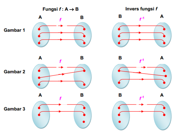 Pengertian fungsi invers matematika pada gambar 1 ini fungsi f a b merupakan fungsi bijektif yaitu fungsi satu satu dan onto ccuart Image collections