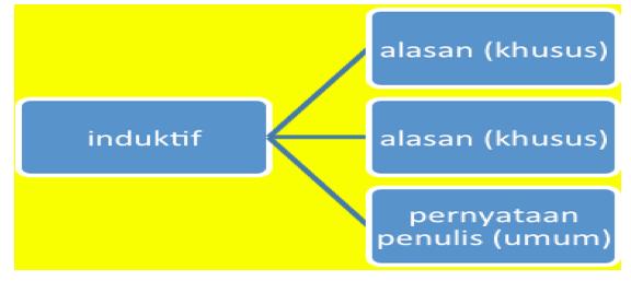W1siZiIsIjIwMTUvMDIvMTgvMDcvNTYvNTcvMzkyL1NjcmVlbl8yMFNob3RfMjAyMDE1XzAyXzE4XzIwYXRfMjAzLjAxLjQyXzIwUE0ucG5nIl0sWyJwIiwidGh1bWIiLCI2MDB4XHUwMDNlIix7fV1d Syarat Pembentukan Paragraf Argumentatif