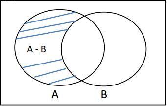 Pengurangan dua himpunan matematika smp lengkap bila dinyatakan dalam diagram venn selisih himpunan a dan b dapat digambarkan dalam arsiran berikut ini ccuart Image collections