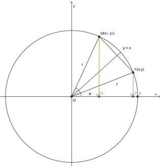 Sudut sudut berelasi trigonometri sma matematika oleh karena pada gambar di atas titik mx1 y1 adalah bayangan dari titik kx y oleh pencerminkan terhadap garis y x maka ccuart Gallery