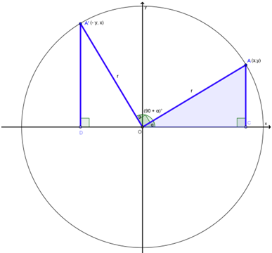 Sudut Sudut Berelasi Trigonometri Sma Matematika
