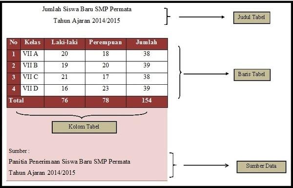 W1siZiIsIjIwMTUvMDMvMDQvMDMvNTgvMjYvODEzL1RhYmVsLmpwZyJdLFsicCIsInRodW1iIiwiNjAweFx1MDAzZSIse31dLFsicCIsImNvbnZlcnQiLCItY29sb3JzcGFjZSBzUkdCIC1zdHJpcCIseyJmb3JtYXQiOiJqcGcifV1d Bagian-Bagian Tabel atau Diagram