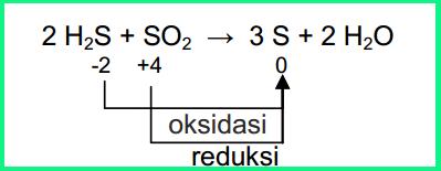 Persamaan-Reaksi-Redoks-Sederhana Persamaan Reaksi Redoks Sederhana