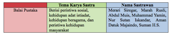 W1siZiIsIjIwMTUvMDMvMTMvMDgvMDIvMTYvNTU2L1NjcmVlbl8yMFNob3RfMjAyMDE1XzAzXzEzXzIwYXRfMjAzLjA3LjAxXzIwUE0ucG5nIl0sWyJwIiwidGh1bWIiLCI2MDB4XHUwMDNlIix7fV1d Karakteristik Angkatan Balai Pustaka