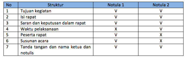 W1siZiIsIjIwMTUvMDMvMTQvMDUvMTgvMTEvNjgyL1NjcmVlbl8yMFNob3RfMjAyMDE1XzAzXzE0XzIwYXRfMjAxMi4yMy4yNl8yMFBNLnBuZyJdLFsicCIsInRodW1iIiwiNjAweFx1MDAzZSIse31dXQ Membandingkan Dua Notula Rapat