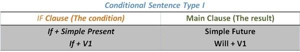 W1siZiIsIjIwMTUvMDMvMjAvMDgvMjkvMjIvMzExL2NvbmRpdGlvbmFsXzIwaWZfMjAxLmpwZyJdLFsicCIsInRodW1iIiwiNjAweFx1MDAzZSIse31dLFsicCIsImNvbnZlcnQiLCItY29sb3JzcGFjZSBzUkdCIC1zdHJpcCIseyJmb3JtYXQiOiJqcGcifV1d Conditional Sentences Type 1
