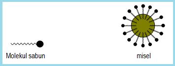 Mengenal-Saponifikasi-300x213 Mengenal Saponifikasi
