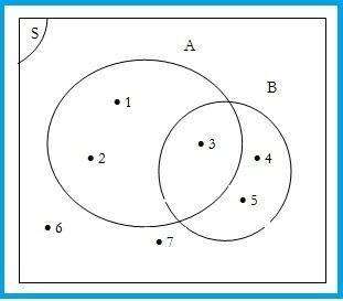 Paham dan mengerti pada diagram venn jika suatu bilangan dituliskan di dalam daerah suatu himpunan tanpa disertai noktah berarti bilangan tersebut menyatakan kardinal ccuart Image collections