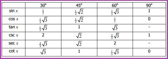 W1siZiIsIjIwMTUvMDMvMzEvMTEvMTYvMTEvNDI1LzEucG5nIl0sWyJwIiwidGh1bWIiLCI2MDB4XHUwMDNlIix7fV1d Aplikasi Perbandingan Trigonometri dalam Pemecahan Masalah