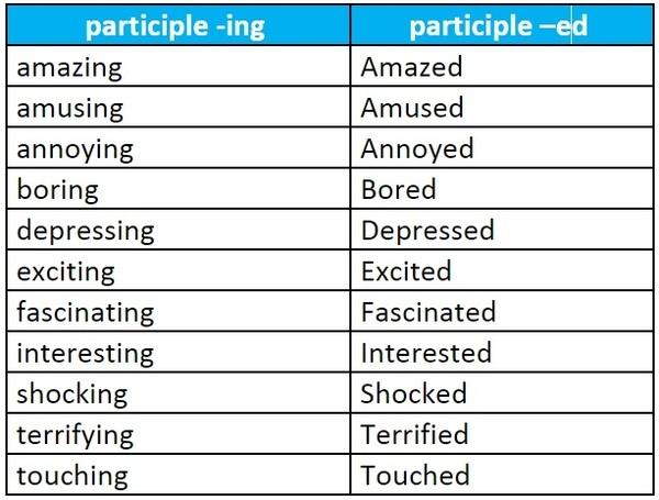 W1siZiIsIjIwMTUvMDQvMDEvMDMvMzkvMTUvMzU3L3Bhc3RfMjBwYXJ0aWNpcGxlLmpwZyJdLFsicCIsInRodW1iIiwiNjAweFx1MDAzZSIse31dLFsicCIsImNvbnZlcnQiLCItY29sb3JzcGFjZSBzUkdCIC1zdHJpcCIseyJmb3JtYXQiOiJqcGcifV1d Exploring Adjectives for Movie Reviews