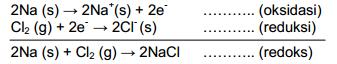 Reaksi-Redoks-sebagai-Reaksi-Serah-Terima-Elektron Reaksi Redoks sebagai Reaksi Serah Terima Elektron