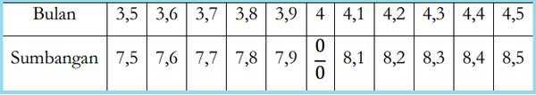 W1siZiIsIjIwMTUvMDQvMjIvMTIvMzQvMzAvMzEwLzU1Mzc5NTU2NDdkZTA4MDMxNjAwMDM4Ni5wbmciXSxbInAiLCJ0aHVtYiIsIjYwMHhcdTAwM2UiLHt9XV0 Pengertian Limit Fungsi Melalui Perhitungan Nilai-Nilai Fungsi