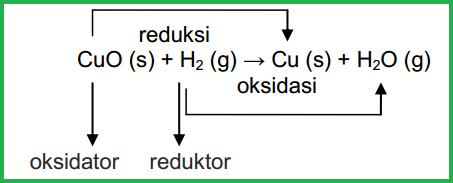 Reaksi-Redoks-sebagai-Reaksi-Pengikatan-dan-Pelepasan-Oksigen Reaksi Redoks sebagai Reaksi Pengikatan dan Pelepasan Oksigen