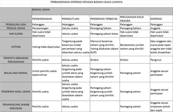 W1siZiIsIjIwMTUvMDUvMDgvMTAvNDAvMzcvMTQxL3BlcmJhbmRpbmdhbl8yMGJhZGFuXzIwdXNhaGEucG5nIl0sWyJwIiwidGh1bWIiLCI2MDB4XHUwMDNlIix7fV1d Perbedaan Koperasi dengan Badan Usaha Lain