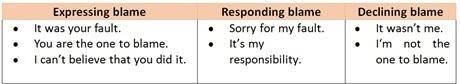 W1siZiIsIjIwMTUvMDUvMTQvMDAvNDMvMjUvOTUvcGljdDIubGVzc29uLmJsYW1lcy5qcGciXSxbInAiLCJ0aHVtYiIsIjYwMHhcdTAwM2UiLHt9XSxbInAiLCJjb252ZXJ0IiwiLWNvbG9yc3BhY2Ugc1JHQiAtc3RyaXAiLHsiZm9ybWF0IjoianBnIn1dXQ Using Expressions of Blames, Accusation and Complaints in A Context