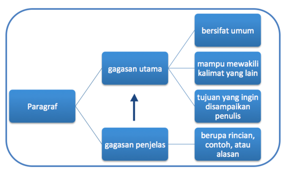 W1siZiIsIjIwMTUvMDUvMTQvMTIvNTMvMTYvNjg0L1NjcmVlbl8yMFNob3RfMjAyMDE1XzA1XzE0XzIwYXRfMjA3LjU5LjMwXzIwUE0ucG5nIl0sWyJwIiwidGh1bWIiLCI2MDB4XHUwMDNlIix7fV1d Membandingkan Paragraf Deduktif dan Induktif
