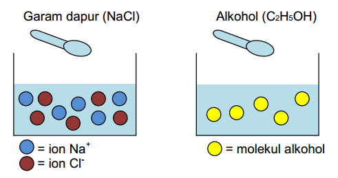 Ciri-Ciri-Larutan-Elektrolit-dan-Non-Elektrolit Ciri-Ciri Larutan Elektrolit dan Non Elektrolit