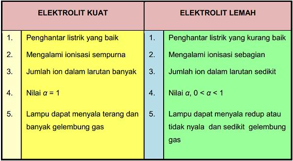 Larutan-Elektrolit-Kuat-dan-Elektrolit-Lemah Larutan Elektrolit Kuat dan Elektrolit Lemah