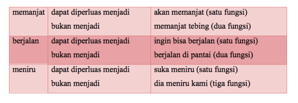 W1siZiIsIjIwMTUvMDYvMTYvMDMvNTIvNDMvODYyL1NjcmVlbl8yMFNob3RfMjAyMDE1XzA2XzE2XzIwYXRfMjAxMC41OS4xNl8yMEFNLnBuZyJdLFsicCIsInRodW1iIiwiNjAweFx1MDAzZSIse31dXQ Menggunakan Frasa Verba yang Diperluas